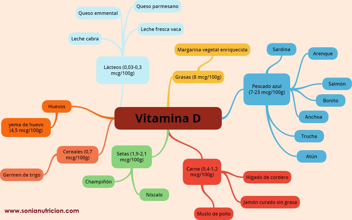 Vitamina D | Sonia González ~ Dietista-Nutricionista Clínica y Deportiva
